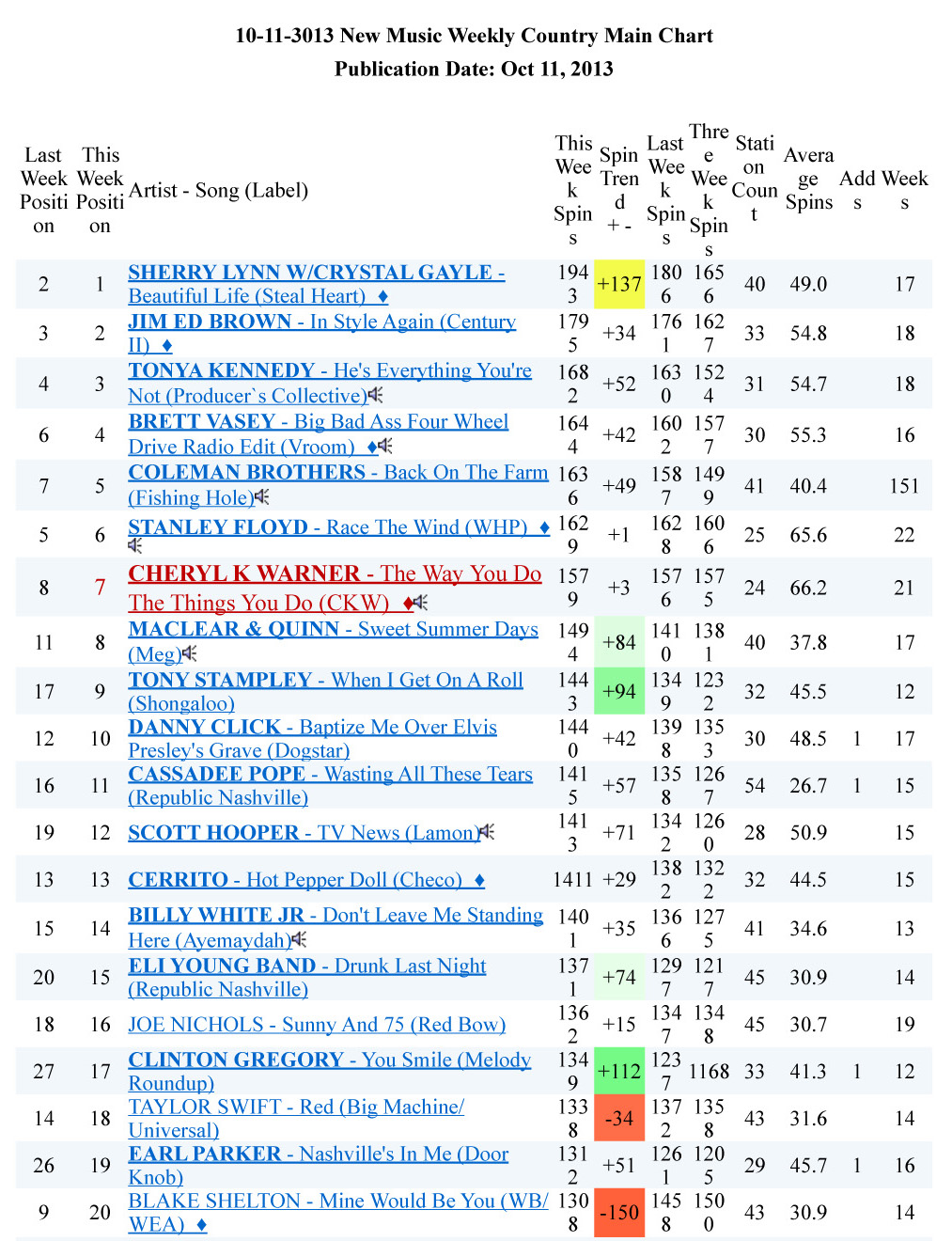 10-11-3013 NEW MUSIC WEEKLY COUNTRY MAIN CHART