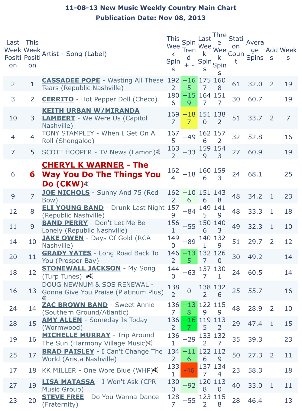 11-08-2013 New Music Weekly Country Main Chart