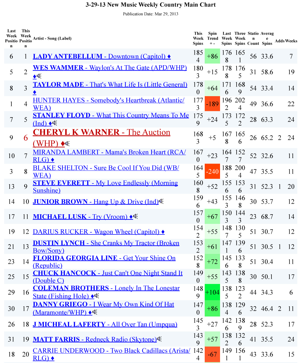 3-29-13 NEW MUSIC WEEKLY COUNTRY MAIN CHART -  # 6 THE AUCTION,