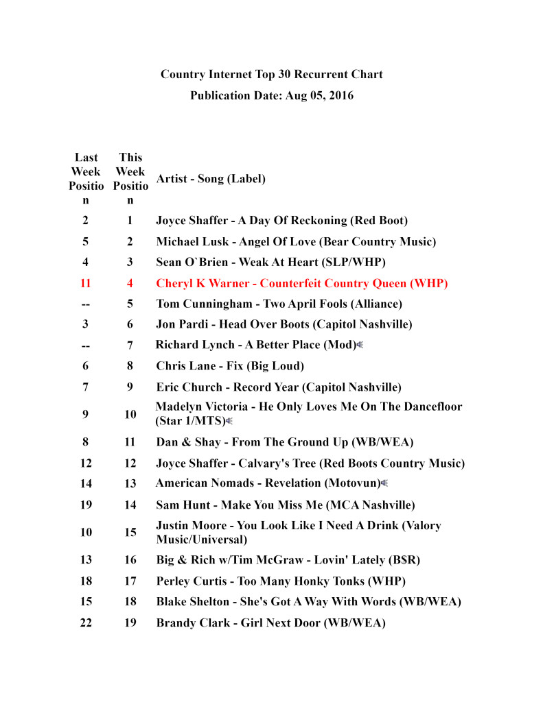 8-05-16 Country Internet Top 30 Recurrent Chart